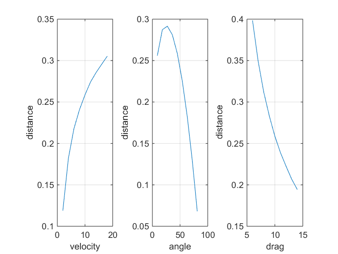 Sensitivity Analysis and Uncertainty Quantification